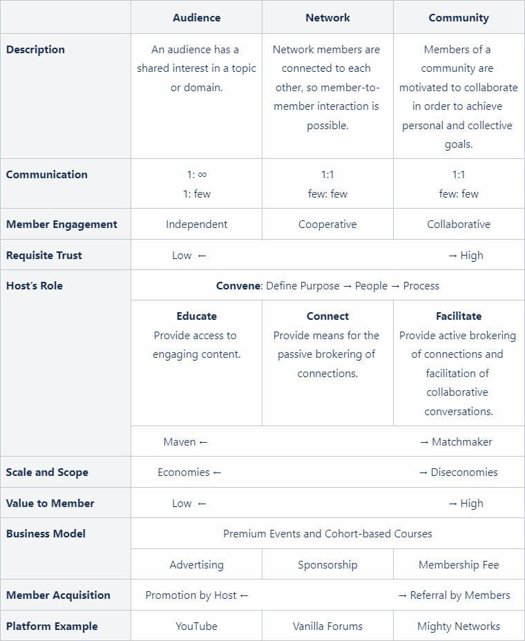 The Audience-Network-Community Spectrum